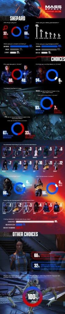 mass effect legendary edition infographic